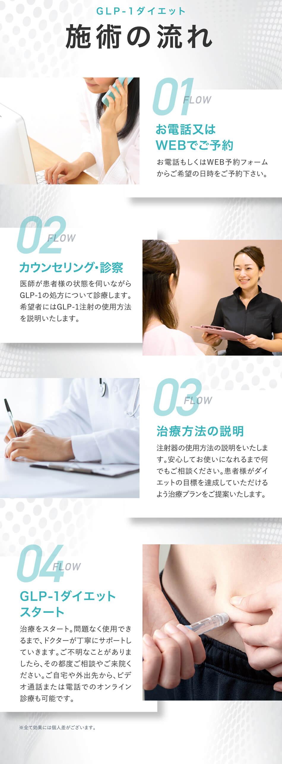 GLP-1ダイエット施術の流れ FLOW01:お電話又はWEBで ご予約お電話もしくはWEB予約フォームからご希望の日時をご予約下さい。 FLOW02:カウンセリング・診察 医師が患者様の状態を伺いながら GLP-1の処方について診療します。希望者にはGLP-1注射の使用方法を説明いたします。 FLOW03:治療方法の説明 注射器の使用方法の説明をいたします。安心してお使いになれるまで何でもご相談ください。患者様がダイエットの目標を達成していただけるよう治療プランをご提案いたします。 FLOW04:GLP-1ダイエットスタート 治療をスタート。問題なく使用できるまで、ドクターが丁寧にサポートしていきます。ご不明なことがありましたら、その都度ご相談やご来院ください。ご自宅や外出先から、ビデオ通話または電話でのオンライン診療も可能です。 ※全て効果には個人差がございます。