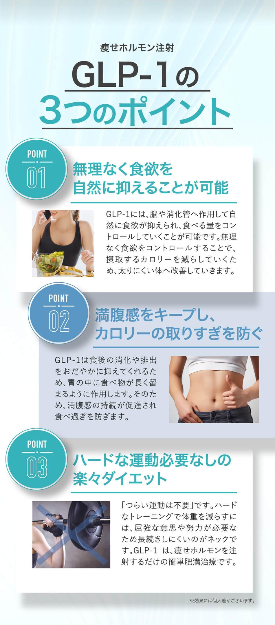 痩せホルモン注射GLP-1のつのポイント POINT01:無理なく食欲を自然に抑えることが可能 GLP-1には、脳や消化管へ作用して自然に食欲が抑えられ、食べる量をコントロールしていくことが可能です。無理なく食欲をコントロールすることで、摂取するカロリーを減らしていくため、太りにくい体へ改善していきます。 POINT02:満腹感をキープし、カロリーの取りすぎを防ぐ GLP-1は食後の消化や排出をおだやかに抑えてくれるため、胃の中に食べ物が長く留まるように作用します。そのため、満腹感の持続が促進され食べ過ぎを防ぎます。 POINT03:ハードな運動必要なしの楽々ダイエット 「つらい運動は不要」です。ハードなトレーニングで体重を減らすには、屈強な意思や努力が必要なため長続きしにくいのがネックです。GLP-1 は、痩せホルモンを注射するだけの簡単肥満治療です。 ※効果には個人差がございます。